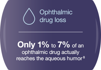 Ophthalmic drug loss